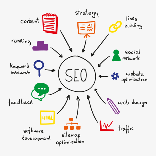 SEO - Why SEO Needs In Your Website